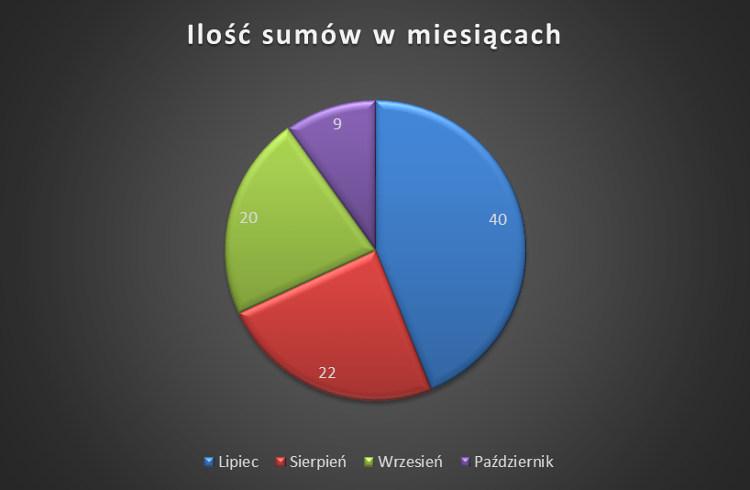 ilosc sumow a miesiac