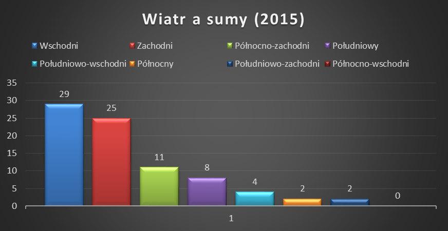 2015 wiatr a sumy